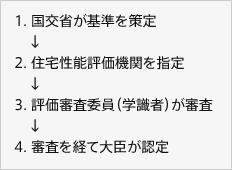 1.国交省が基準を策定 2.住宅性能評価機関を指定 3.評価審査委員(学識者)が審査 4.審査を経て大臣が認定